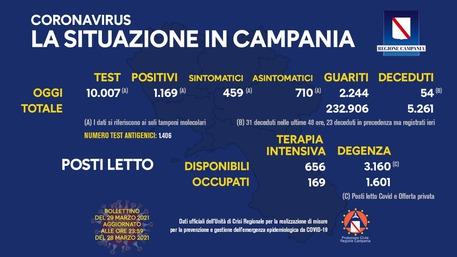 CAMPANIA – COVID, CURVA CONTAGI RESTA STABILE: INCIDENZA 11,68%