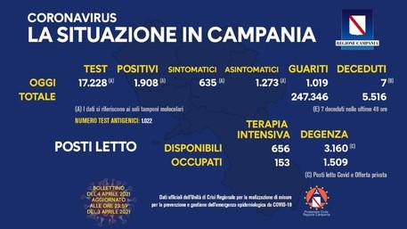 CAMPANIA – COVID, INCIDENZA ALL'11%. NETTO CALO DELLE VITTIME